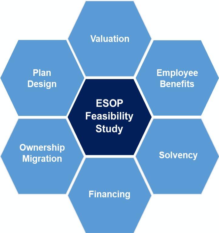 ESOP Feasibility Study