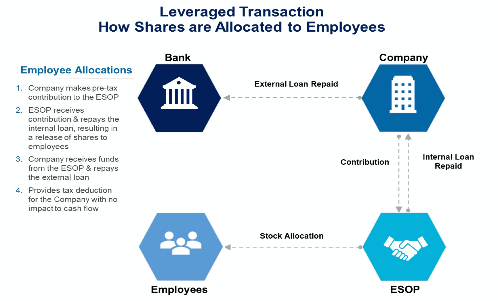 Leveraged Transaction How Shares Are Allocated To Employees
