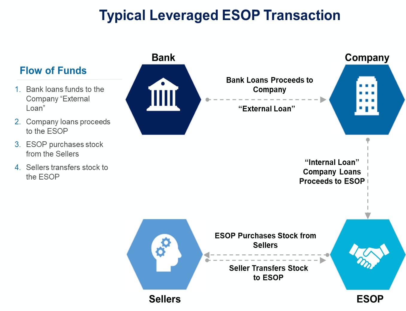 Typical Leveraged Esop Transaction1