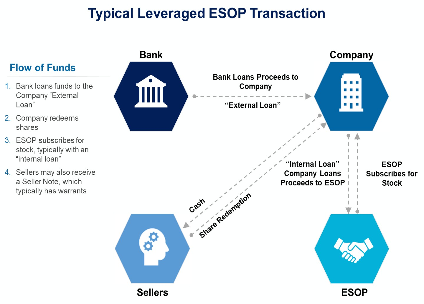 Typical Leveraged Esop Transaction2